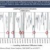 Leading Economic Indicator o LEI ¿Qué podemos esperar de él?