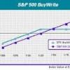 El mercado tiene síntomas de agotamiento: podemos invertir en un ETF con call cubierta (Buywrite Index)
