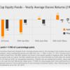 ¿Cuál es el rendimiento real de los fondos de inversión?