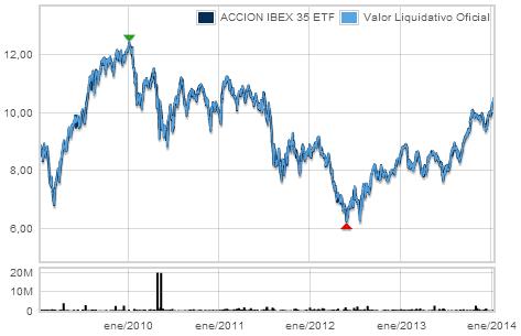 ACCION IBEX 35 ETF gráfico