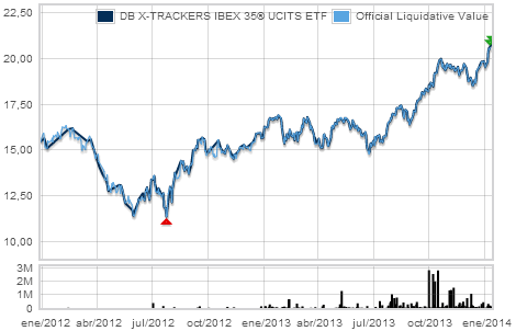DB X-TRACKERS IBEX 35® UCITS ETF gráfico