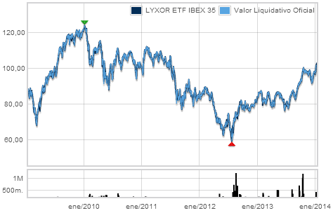 LYXOR ETF IBEX 35 gráfico