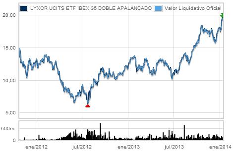 LYXOR UCITS ETF IBEX 35 DOBLE APALANCADO gráfico