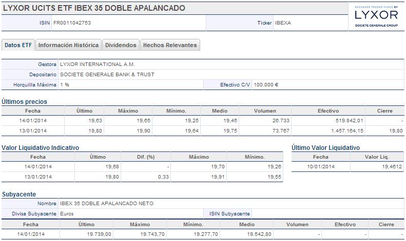 LYXOR UCITS ETF IBEX 35 DOBLE APALANCADO