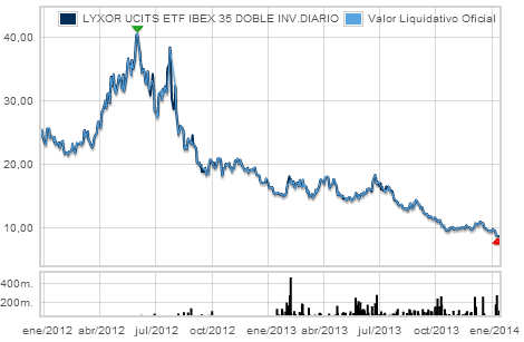 LYXOR UCITS ETF IBEX 35 DOBLE INV.DIARIO gráfico