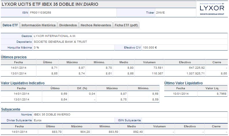 LYXOR UCITS ETF IBEX 35 DOBLE INV.DIARIO