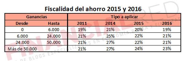 fiscalidad_de_los_etf_tipos_de_ahorro_en_el_irpf