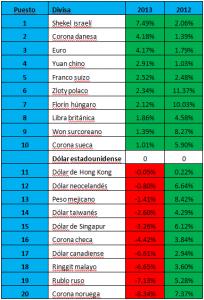 fluctuación divisas 2012-2013