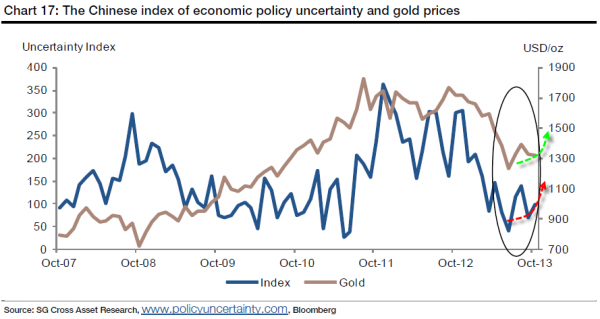 gold&uncertainty