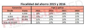 fiscalidad_de_los_etf_tipos_de_ahorro_en_el_irpf-2